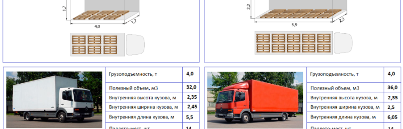 Габариты и грузоподъемность грузовых автомобилей фур, таблица