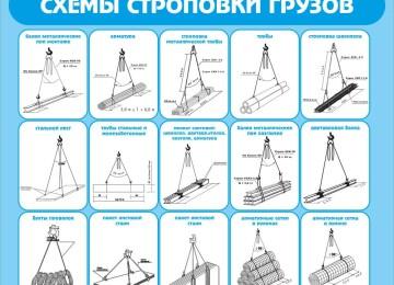 Правила и схемы строповки грузов, ГОСТ