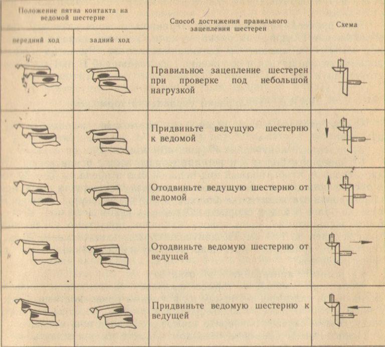 Проверка правильности зацепления шестерен главной передачи по пятну контакта