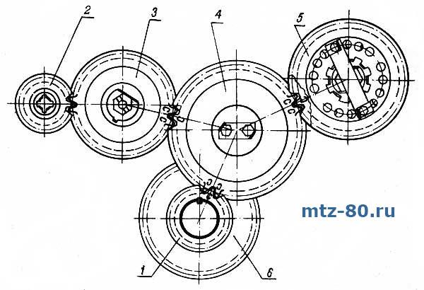 Схема шестерёнок газораспределительного механизма тракторов МТЗ