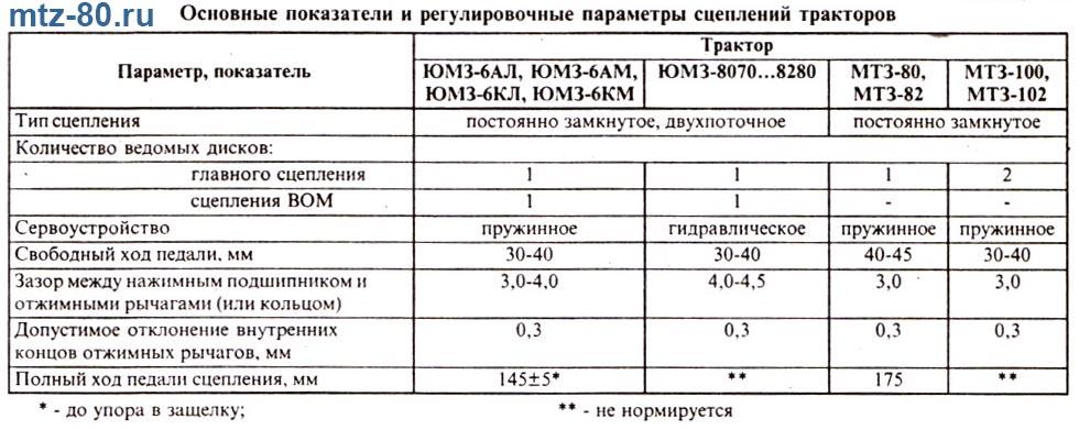 Параметры регулировки сцеплений трактором МТЗ и ЮМЗ
