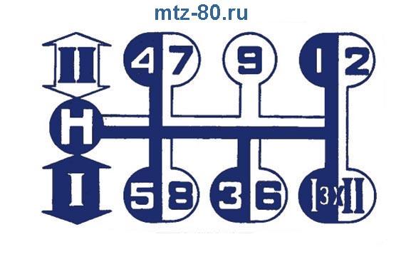 Схема переключения передач МТЗ-80/82