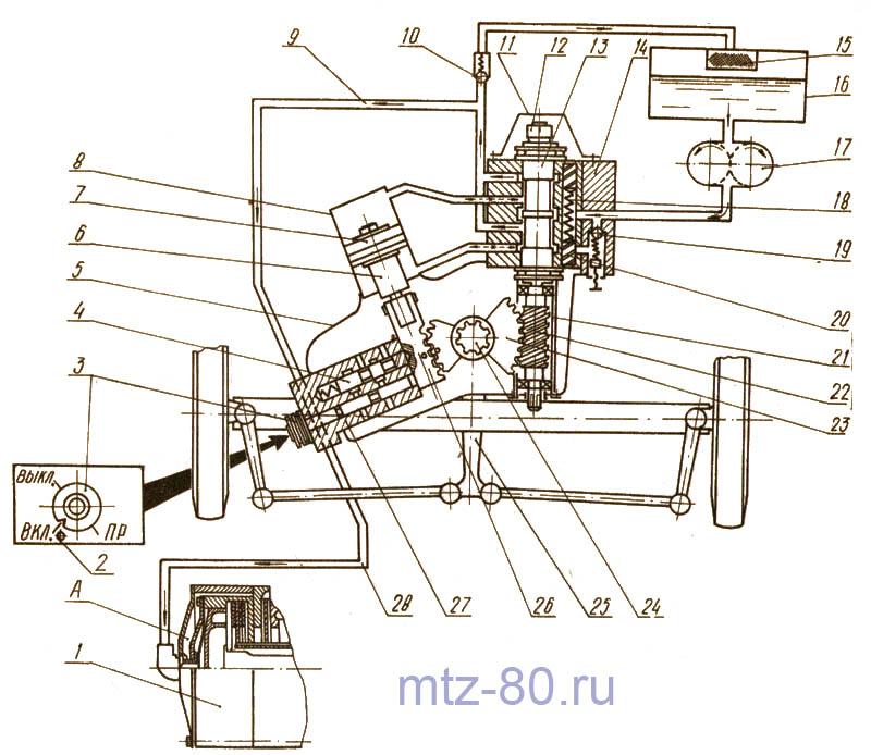 Схема ГУРа и блокировки дифференциала МТЗ
