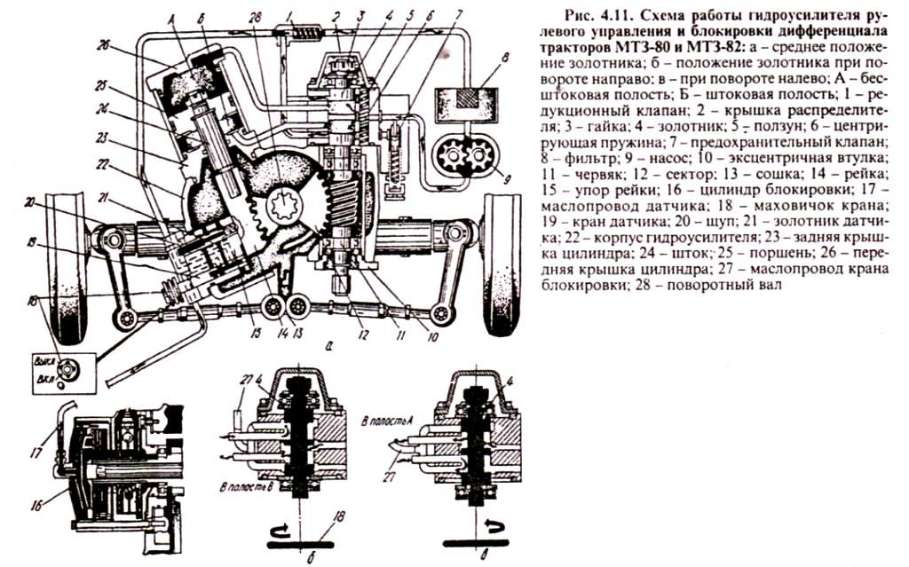 Схема устройства ГУР МТЗ-82