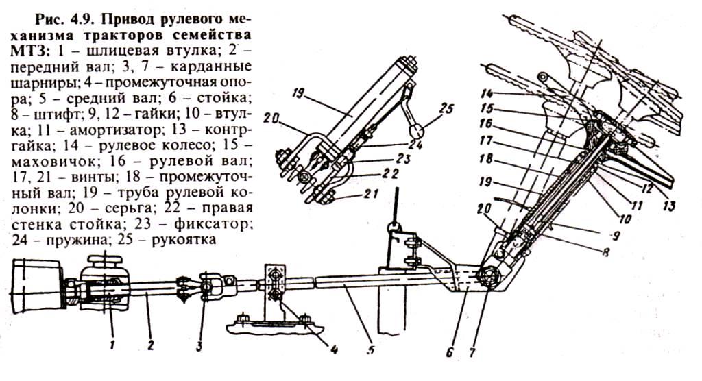Схема устройства рулевого механизма