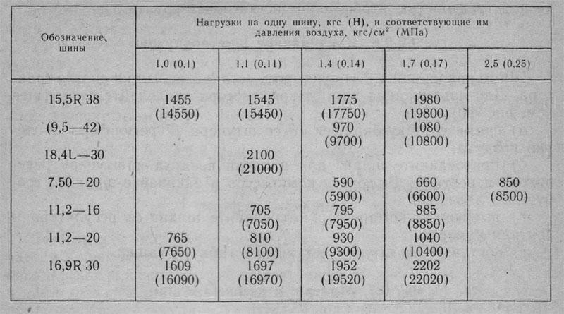 Таблица нагрузки шин трактора
