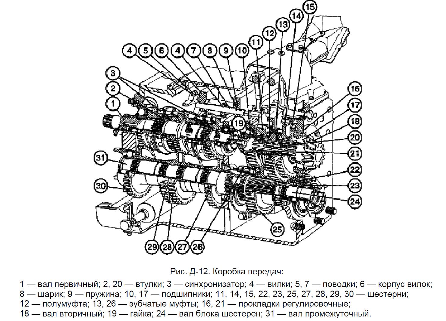 схема коробки передач МТЗ-1221