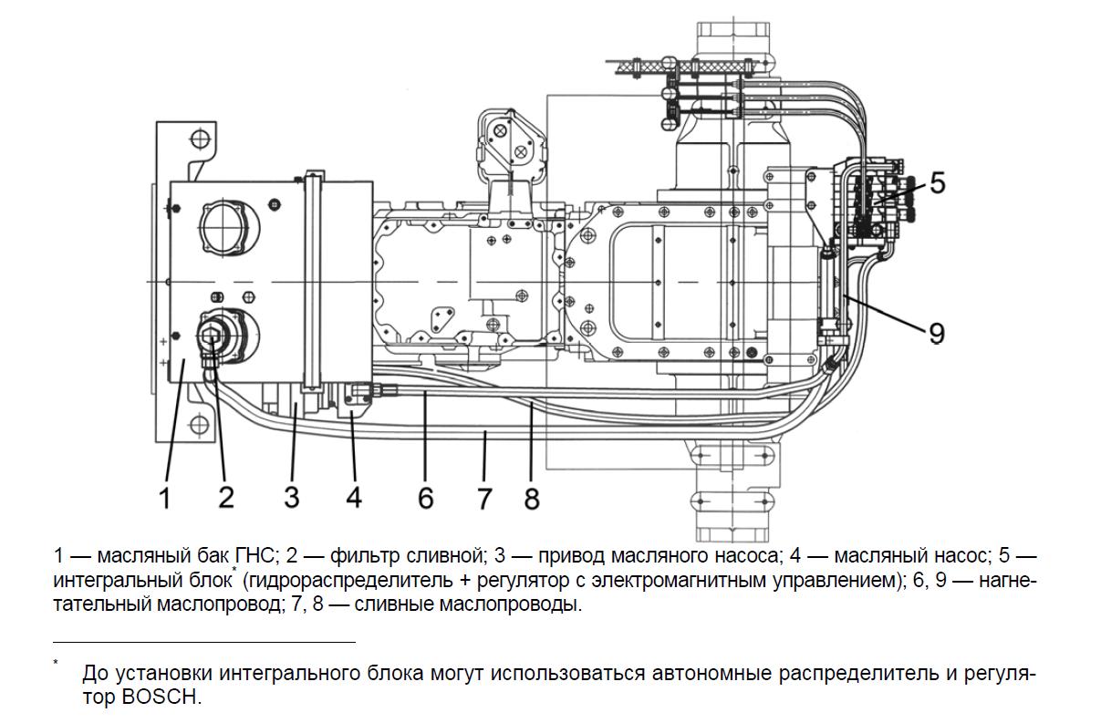 Гидравлическая система  МТЗ1523