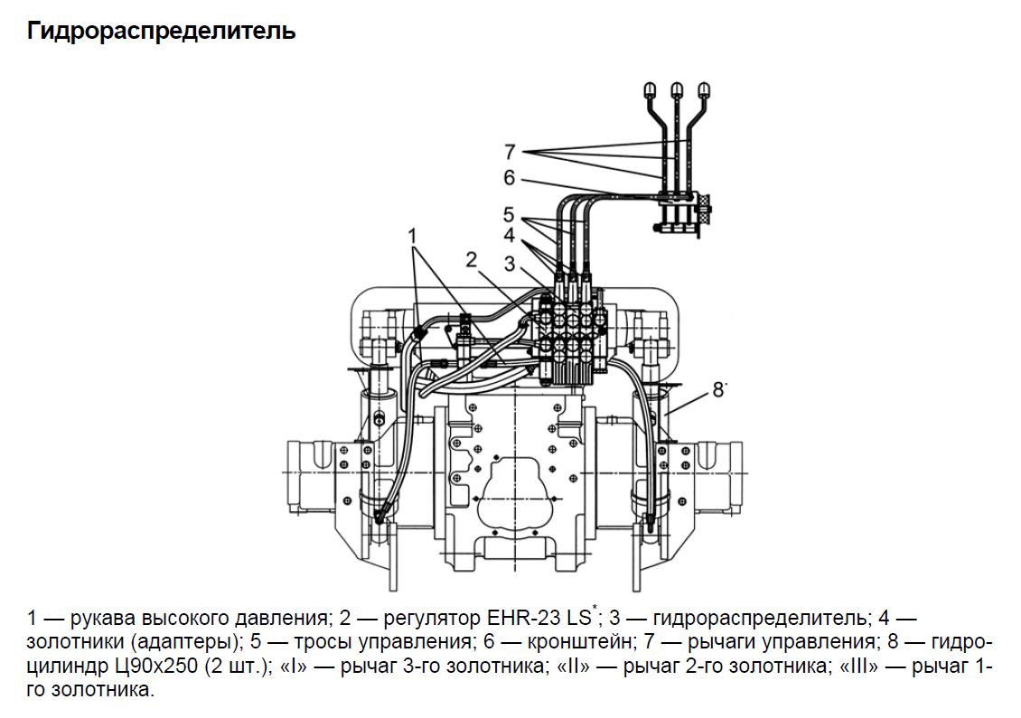 Гидрораспределитель МТЗ-1523