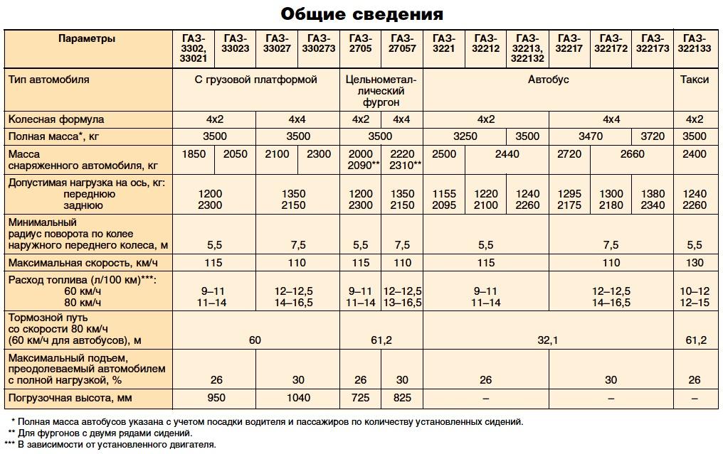 газ 3302, габариты и грузоподъемность газели